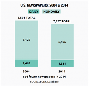 The Change in Daily U.S. Newspapers: 2004 & 2014