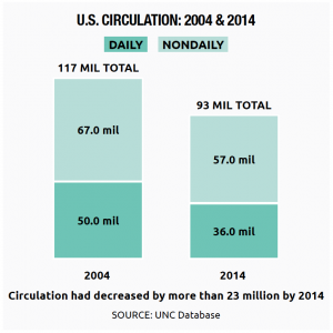 The Change in U.S. Newspaper Circulation: 2004 & 2014