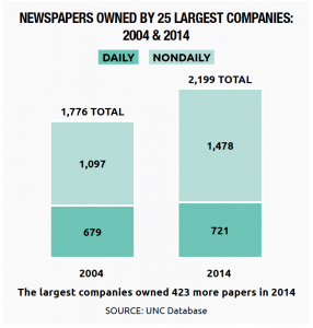 Newspapers Owned by the 25 Largest Companies: 2004 & 2014