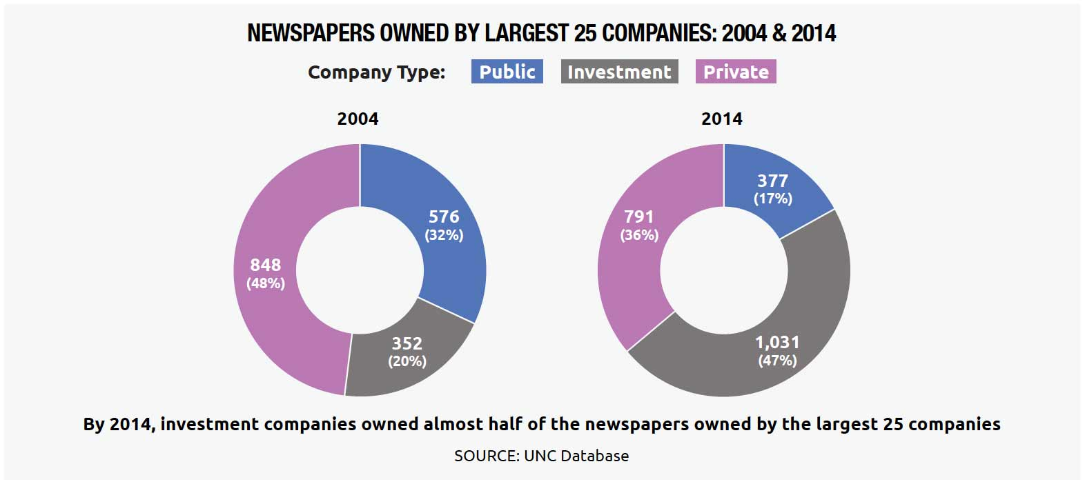 Newspapers Owned by the Largest 25 Companies (by Public, Private and Investment): 2004 & 2014