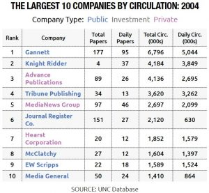 The Largest 10 Companies by Circulation of Newspapers: 2004