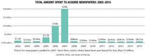 Total Amount Companies Spent to Acquire Newspapers: 2002-2015