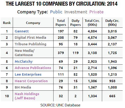 The Largest 10 Companies by Circulation of Newspapers (Public, Private and Investment): 2014