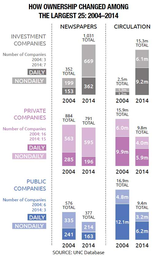 How Ownership Changed Among the Largest 25 Investment, Public and Private Companies: 2004-2014
