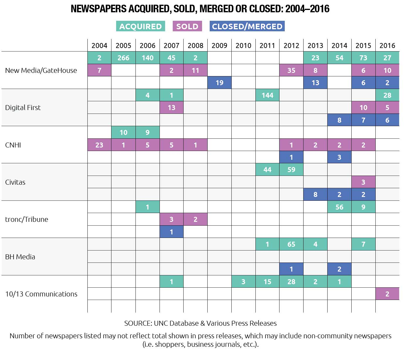 Newspapers Acquired, Sold, Merged or Closed: 2004-2016 (7 Largest Companies)