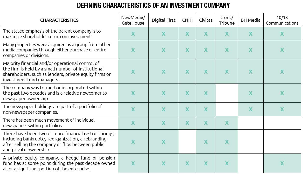 Similarities in Characteristics of Seven Largest Investment Companies who own Newspapers