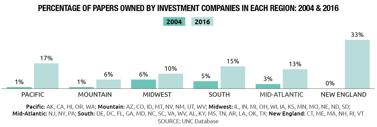 Percentage of Newspapers owned by Investment Companies in U.S. Regions 2004 & 2016