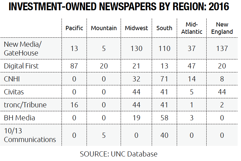 Investment-Owned Newspapers (Top Seven Companies) by U.S. Region. Breakdown for New Media/Gatehouse, Digital First, CNHI, Civitas, tronc/Tribune, BH Media, 10/13 Communications, across U.S. Pacific, Mountain, Midwest, South, Mid-Atlantic and New England geographic regions.