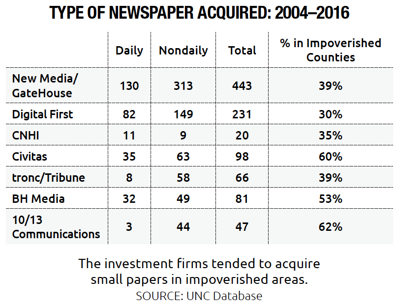 Type of Newspapers Acquired by Investment Companies 2004-2016