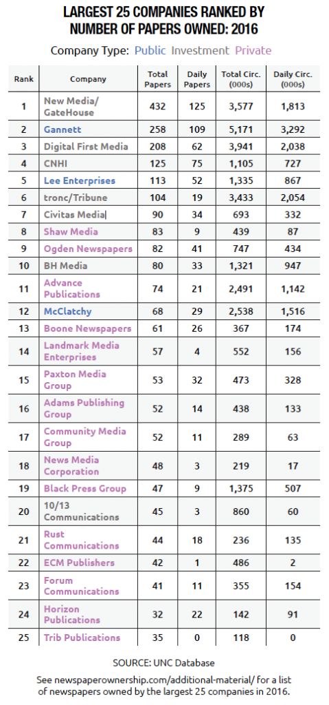 The Largest 25 Companies Ranked by Number of Papers Owned: 2016