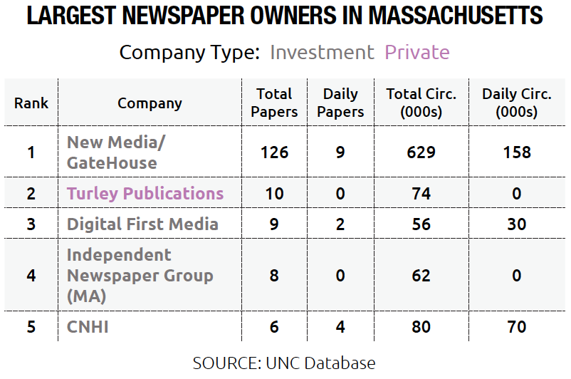 Largest Newspaper Owners in Massachusetts, Investment and Private Firms