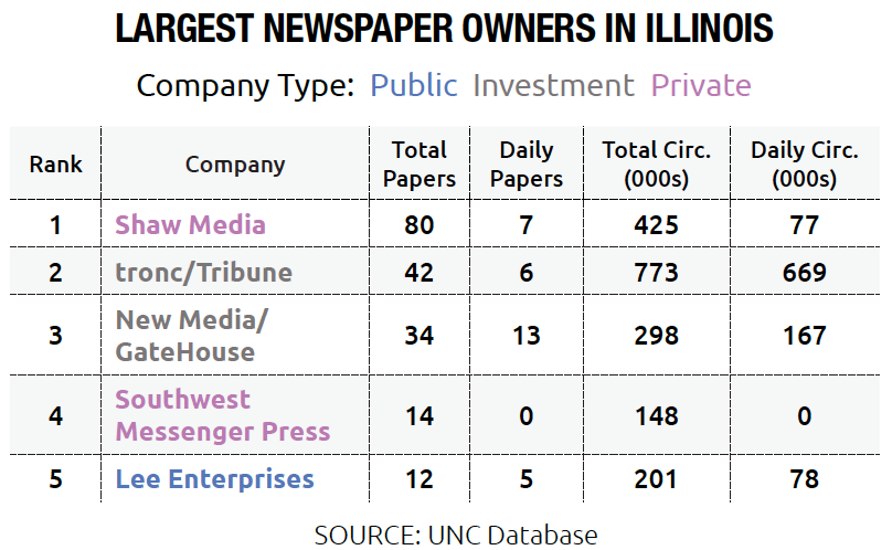 Largest Newspaper Owners in Illinois, Public, Private and Investment Companies