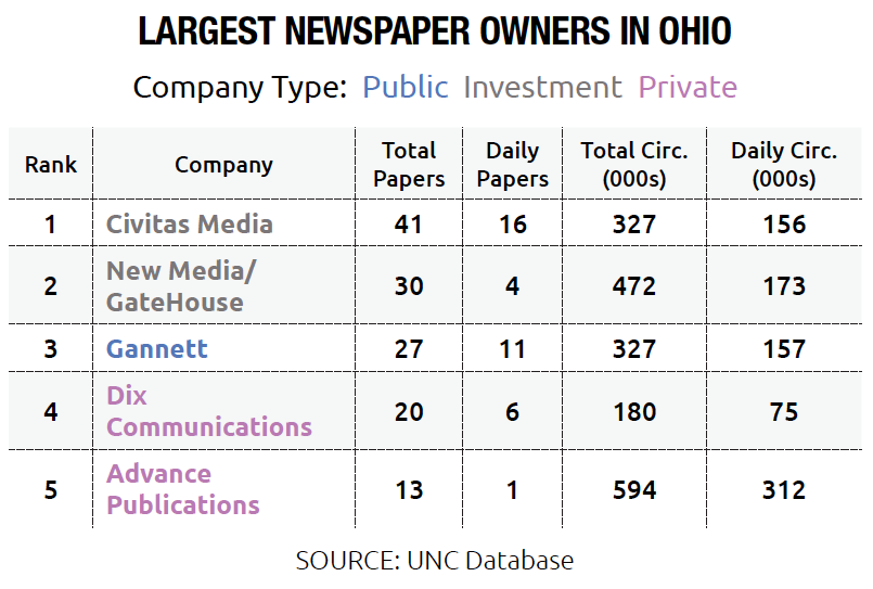 Largest Newspaper Owners in Ohio, Private, Public and Investment Companies
