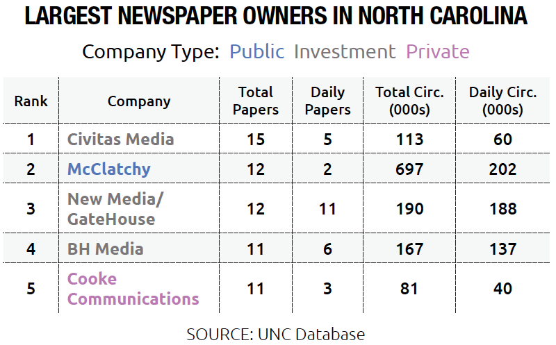 Chart of Largest Newspaper Owners in North Carolina