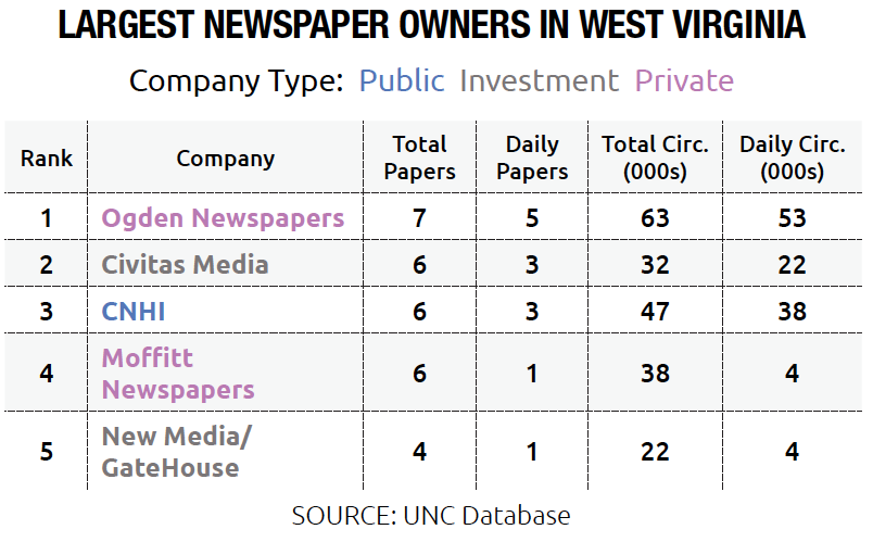 Chart of Largest Newspaper Owners in West Virgnina by Company Type