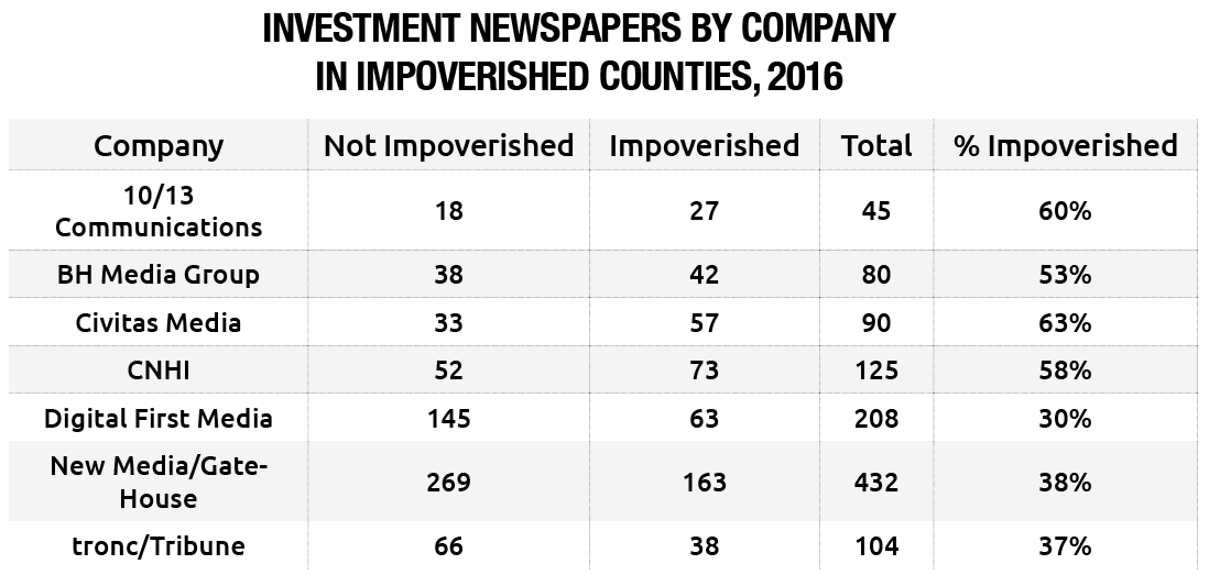 Investment Newspapers by Company in Impoverished Counties: 2016