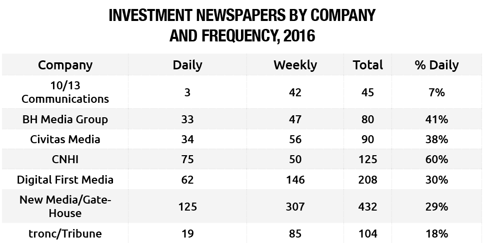 Investment Newspapers by Company and Frequency, 2016
