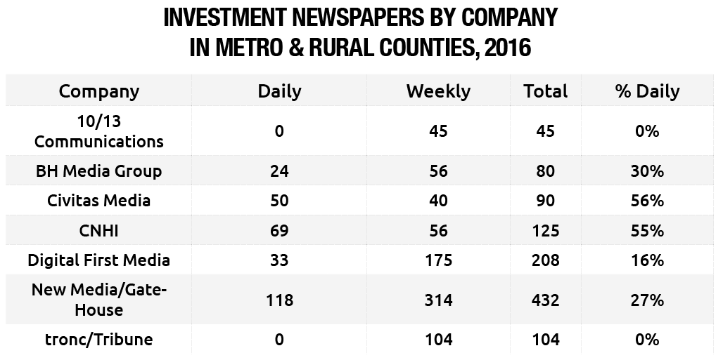 Investment Newspapers By U.S. Company in Metro and Rural Counties, 2016