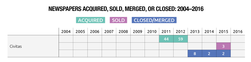 Local Newspapers Acquired, Sold, Merged or Closed by Civitas: 2004-2016