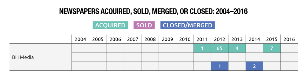 Local Newspapers Acquired, Sold, Merged or Closed by Berkshire Hathaway Media: 2004-2016